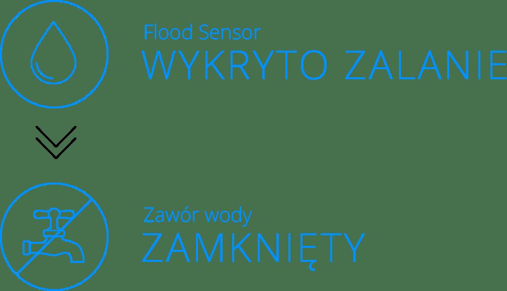 automatyczne odcinanie wody